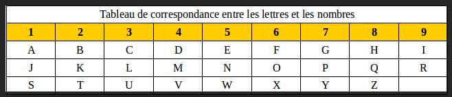 correspondance lettres nombres